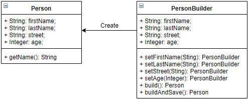 diagram of builder pattern in apex
