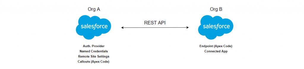 Salesforce to Salesforce REST API