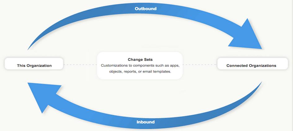 Create Change Set using package.xml