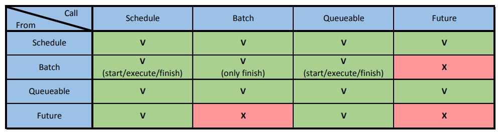 Asynchronous Apex table